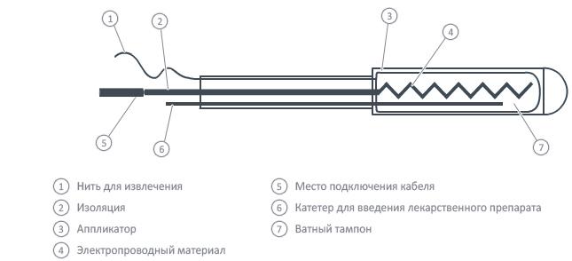 ректально-вагинальный электрод